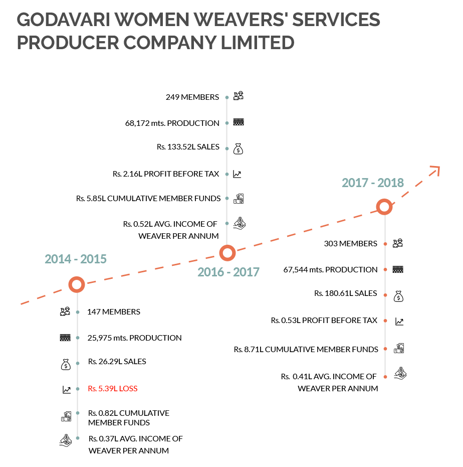Godavari Women Weavers' Services Producer Company Timeline